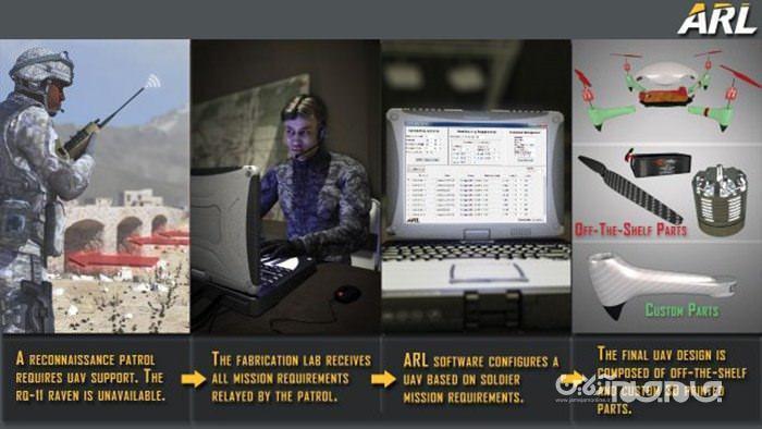 چاپ پهپادهای اختصاصی برای ارتش آمریکا